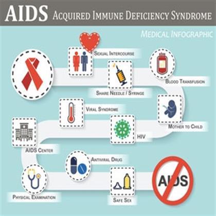 Health teaching adult aids hiv