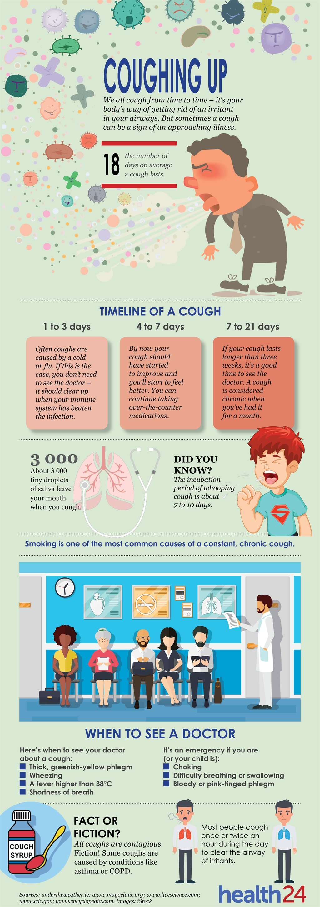 recipe: how long does a cough last [25]