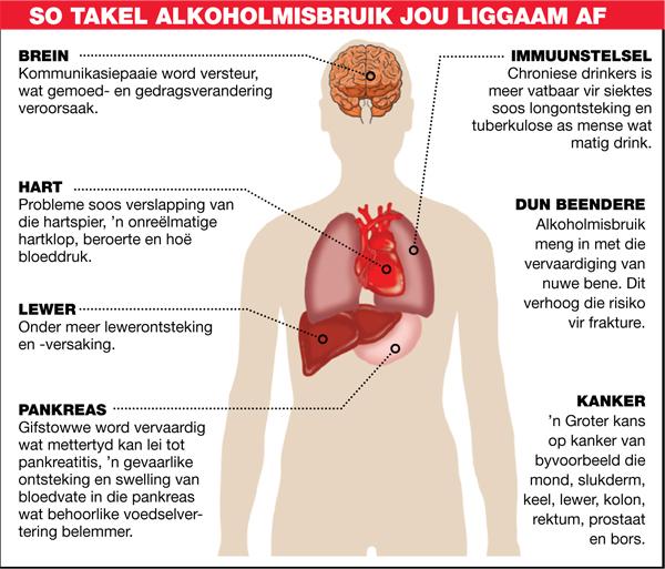 Alkoholisme en jou liggaam