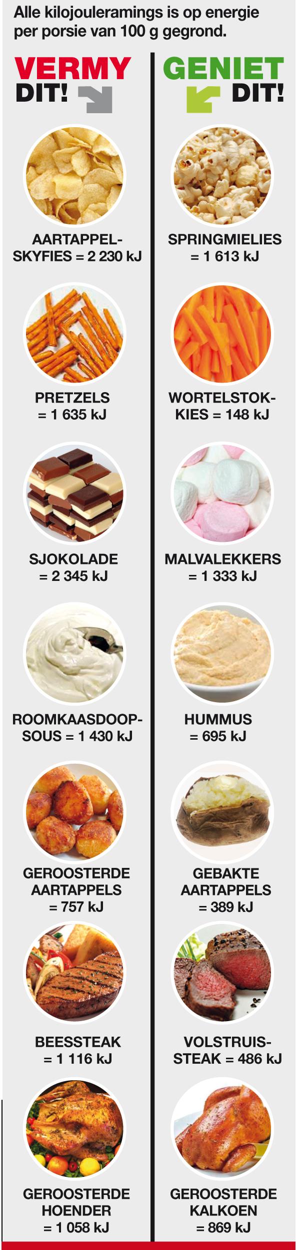 kilojoules