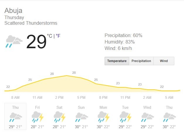 Weather Report For Thursday 13.09.18