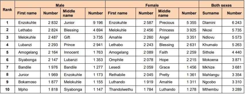 African Boy Names: The Most Popular Names In South Africa Right Now