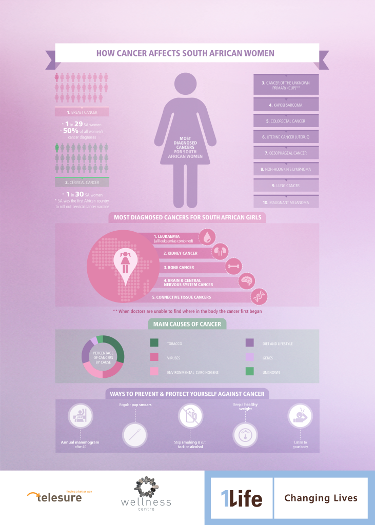 Infographic 3 How cancer affects African women
