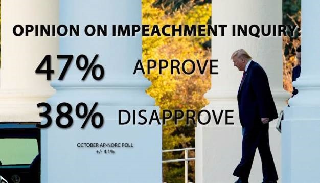 News24.com | WATCH | Nearly half of Americans support impeachment probe