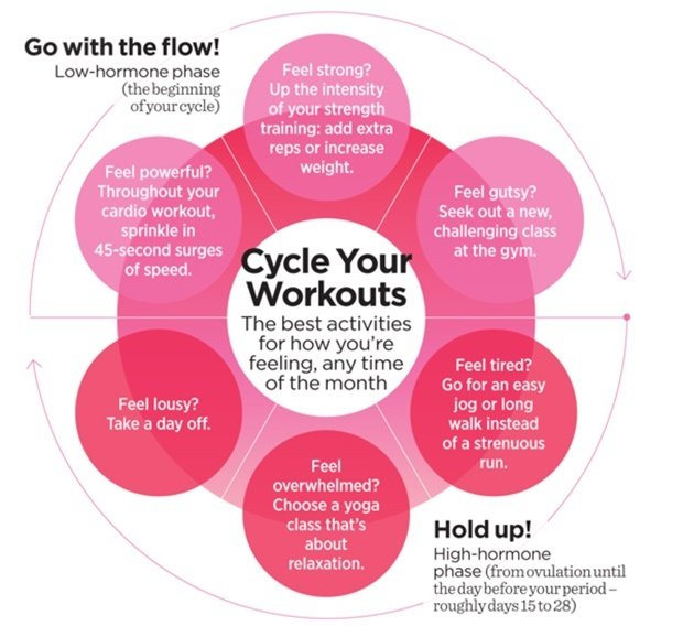 This Is Exactly How Your Period Affects Your Workout Health24