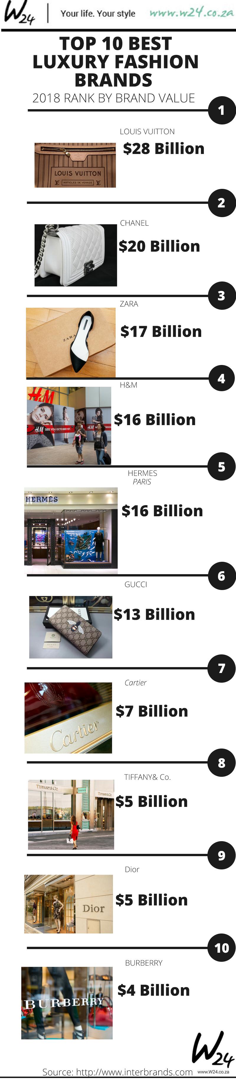 Best Global Brands 2018 Rankings