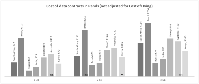 Data prices: How SA compares to the rest of the world | Fin24