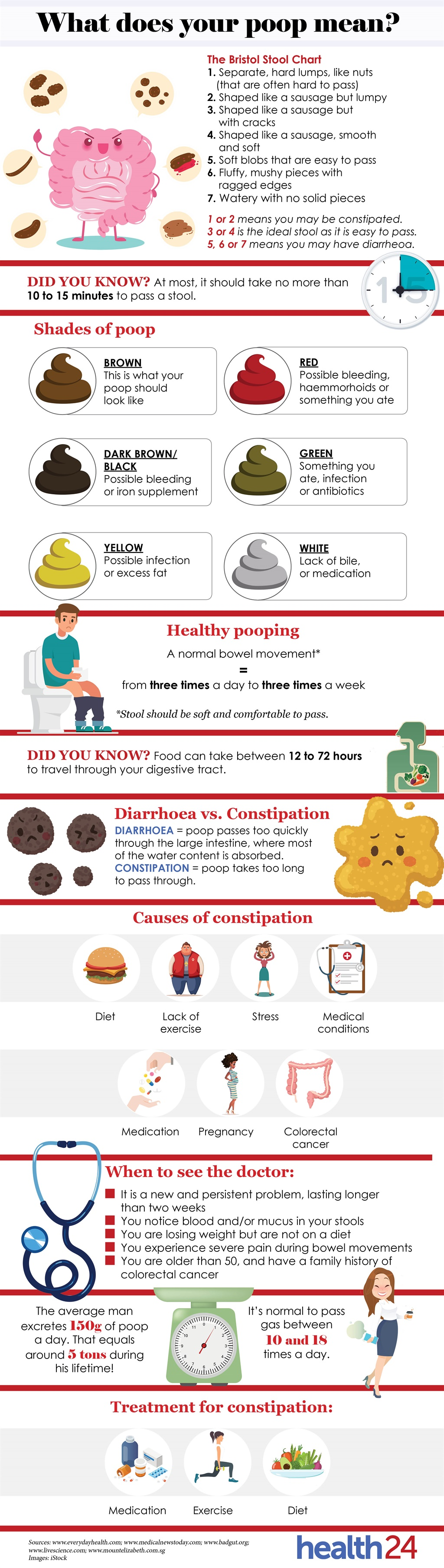 What's your poop telling you? | Health24