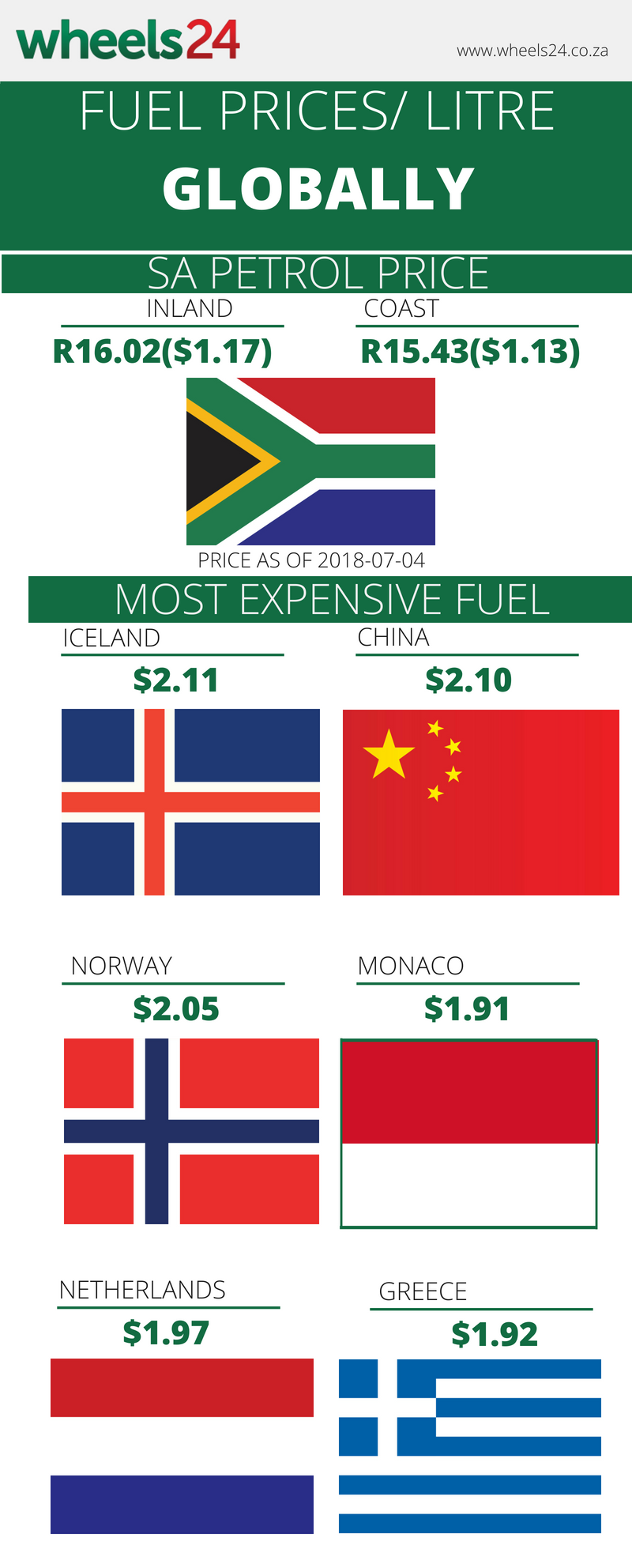 How does South Africa's petrol price compare to worldwide prices