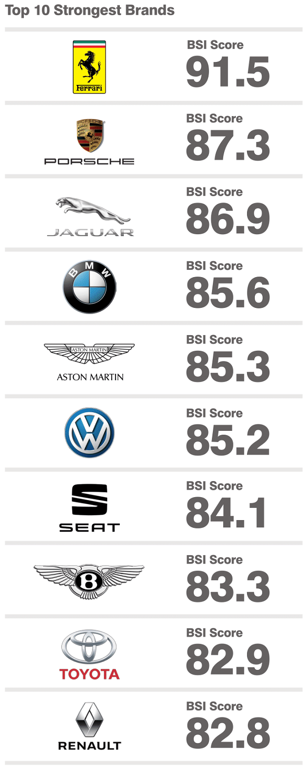 Top 10 Most Valuable Car Brands Mercedes Takes Pole Position Tesla