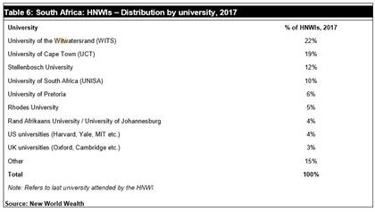 Wits is the top university among SA multi-millionaires – but