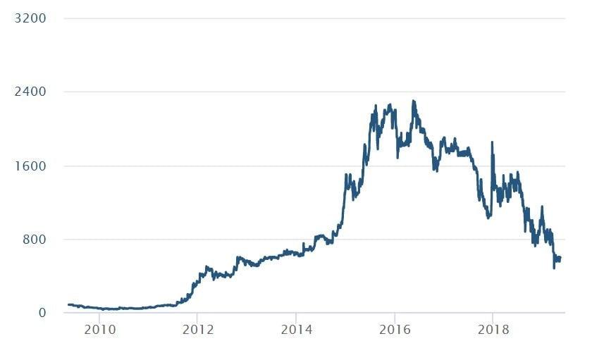 Calgro M3's share price (Sharenet)