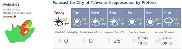 heatwave chart