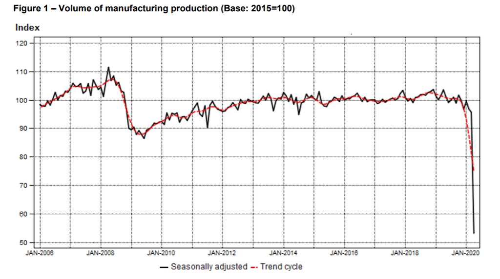 SA manufactuing production crashed by 49.4% in Apr