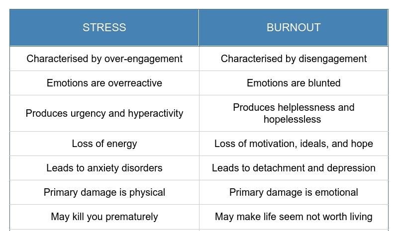 stress,burnout