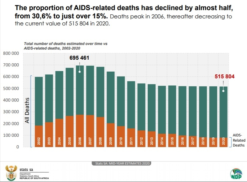Stats SA, Aids related deaths