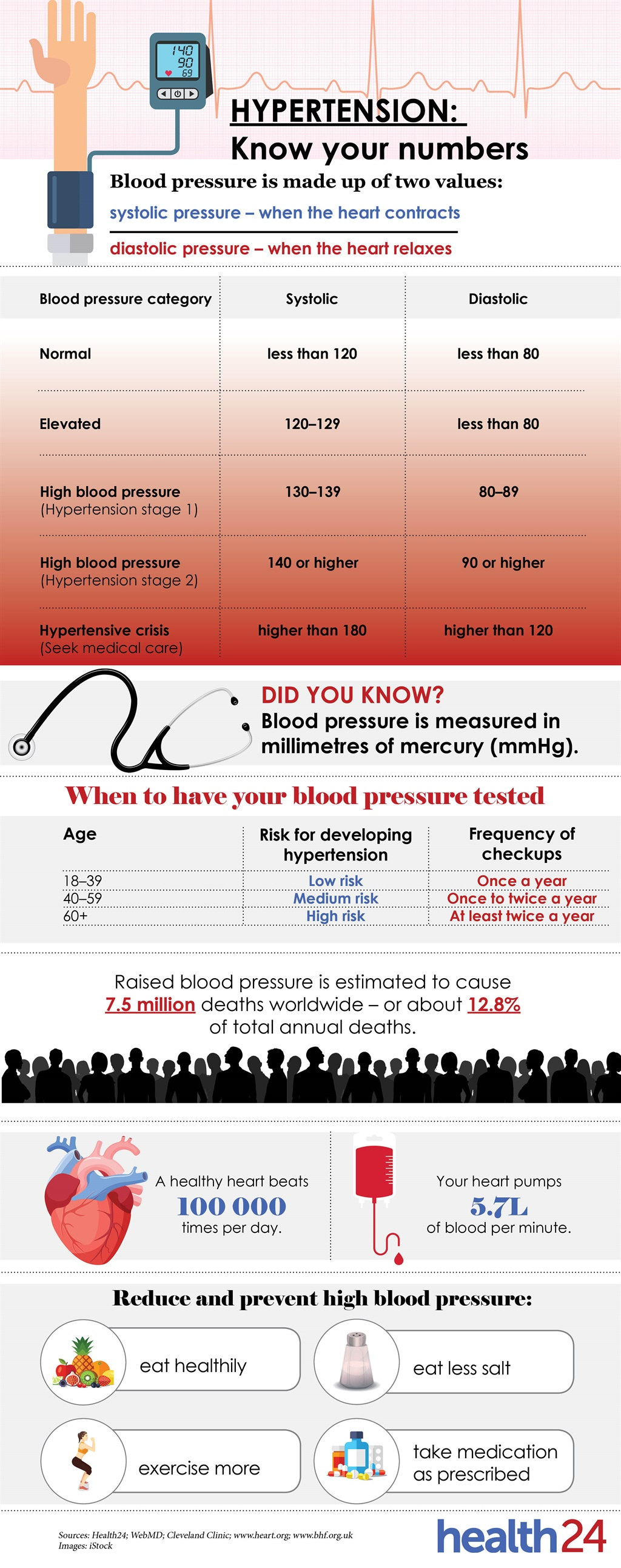 hypertension, blood pressure, infographic, health,