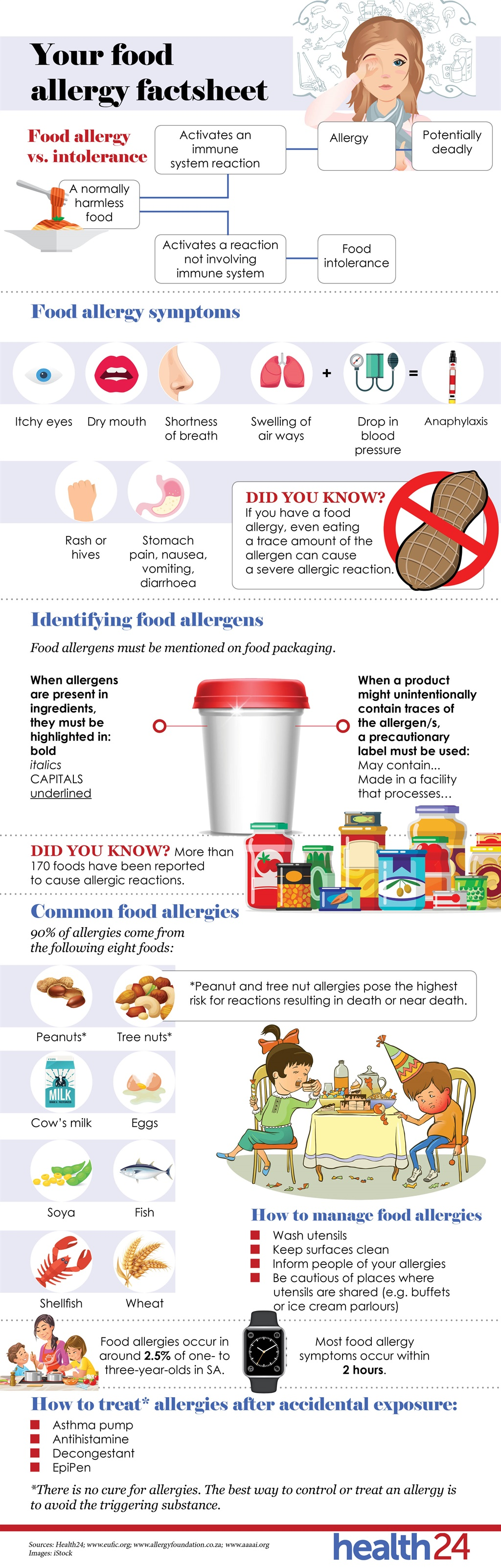 food, allergy, checklist, infographic, triggers, h