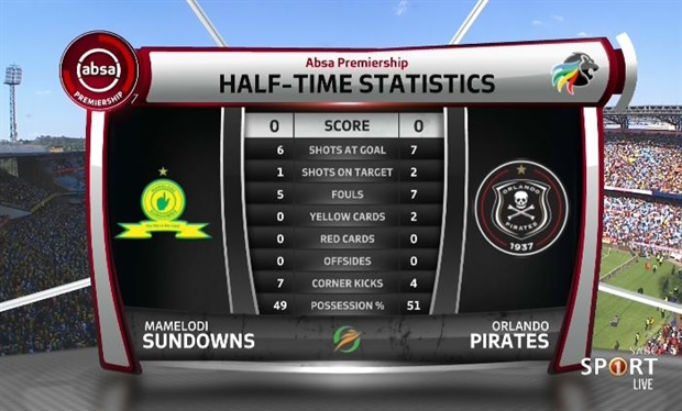 """<p><span style=""""text-decoration:underline;""""><strong>HALF-TIME STATS:</strong></span></p><p></p>"""