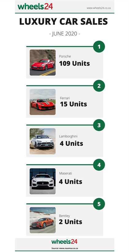 ultra luxury sa car sales ferrari sold 15 cars in june but porsche leads the way wheels24 ultra luxury sa car sales ferrari sold