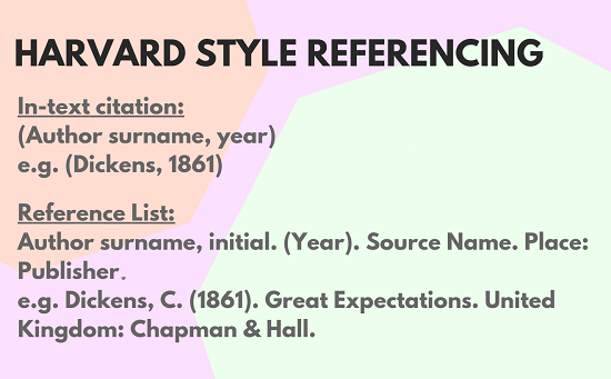 Harvard style referencing