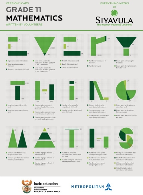 Everything Maths by Siyavula