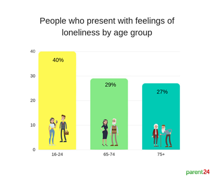 loneliness infographic