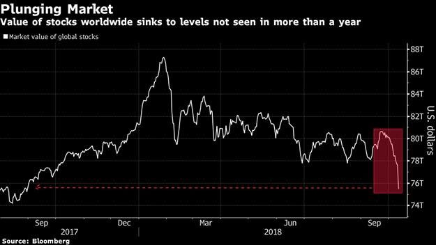 World wide stocks