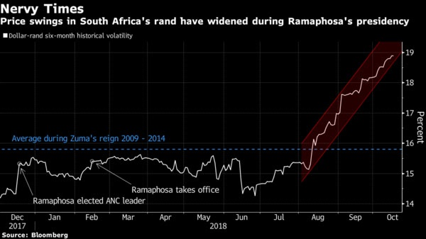 Bloomberg reports that after a period of relative calm following the election of Cyril Ramaphosa as president of South Africa, the rand's historical volatility is reasserting itself. Actual price swings in the rand in the past six months have been wider than the average during his predecessor Jacob Zuma's nine-year, scandal-ridden reign, and are now the highest of any emerging-market currency except Argentina's peso and Turkey's lira. The rand has shed 15 percent since Ramaphosa took office.