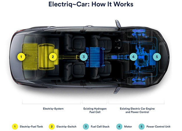 Electriq CAR- How it Works