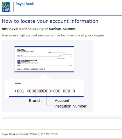 A diagram on the RBC website that shows where acco