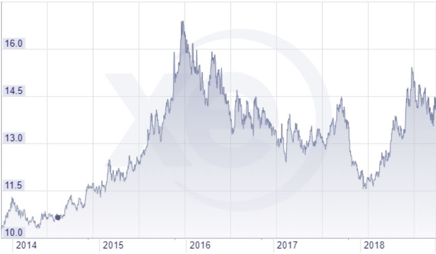 The rand/dollar rate over the past five years. (So