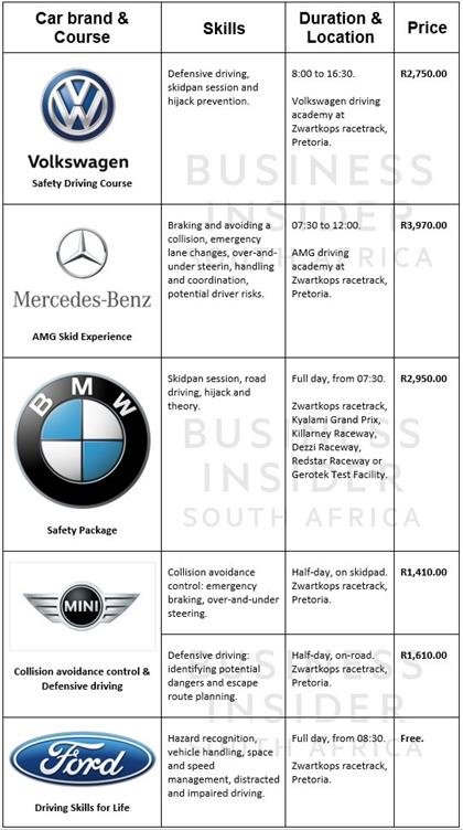 We compared advanced driving course prices in South Africa