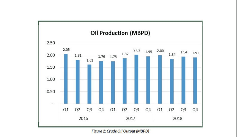 oil sector gdp