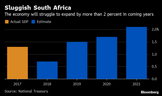 SA's worsening economic and fiscal outlook in charts | Fin24
