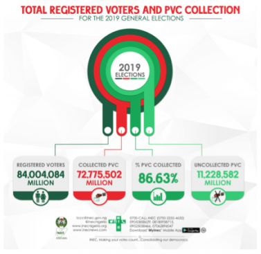 Uncollected PVCs