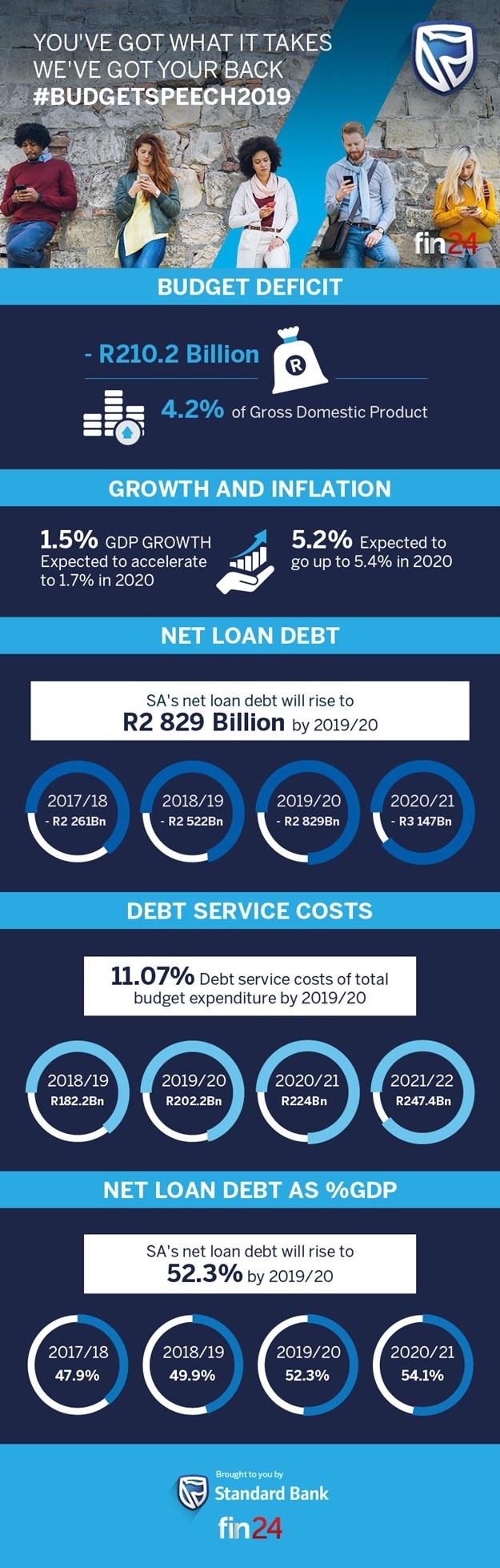 Budget infographic 1