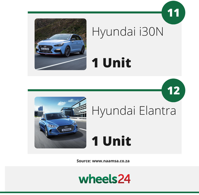 Hyundai Sa Sprints Off The Block With Sales Here S Why Consumers Are Buying Korean Cars Wheels