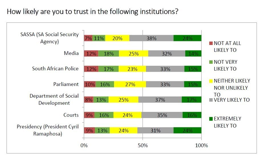 Trust in institutions ahead of the election (Image