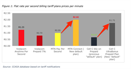 MTN, Cell C hiked the cost of voice calls - while offering