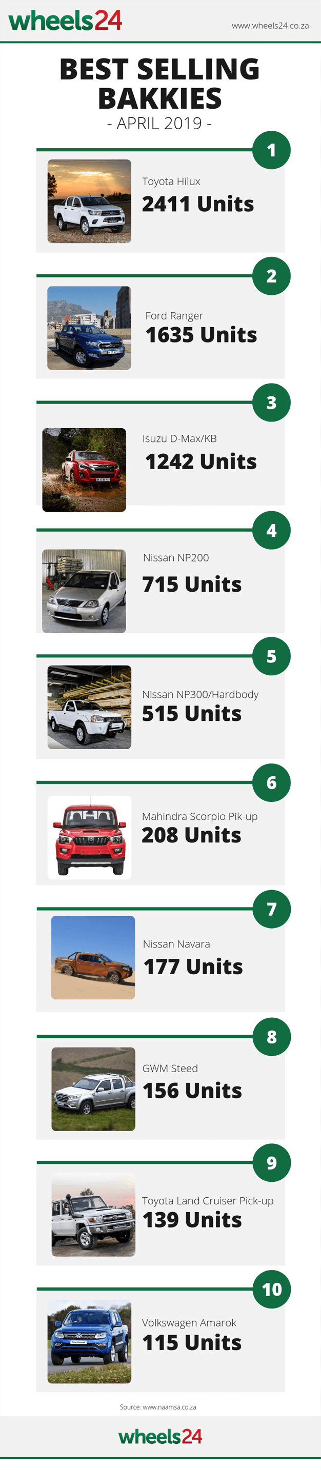 new vehicle sales,bakkie