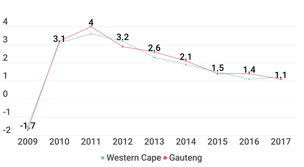 Economic growth in the Western Cape and Gauteng th
