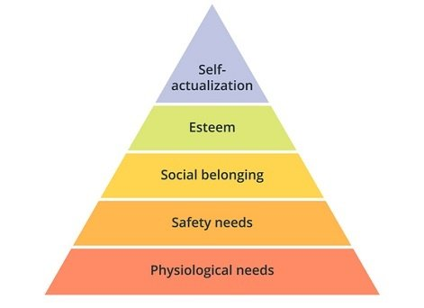 Abraham Maslow organized what he believed were uni