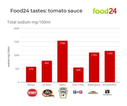 Tomato sauce ketchup food24