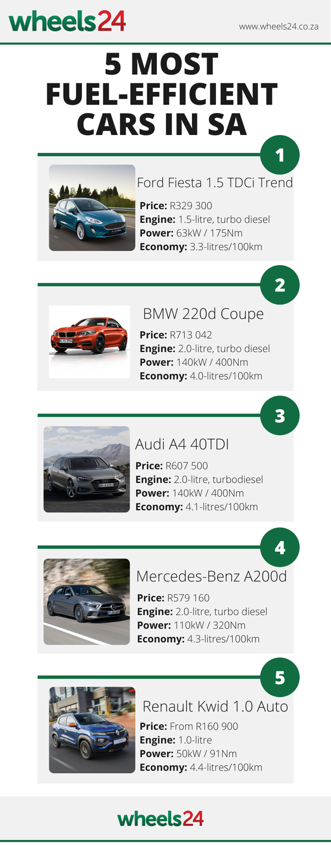 See Here Are The Five Most Fuel Efficient Cars In Sa Wheels