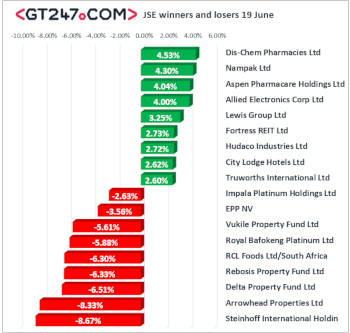 JSE winners and losers