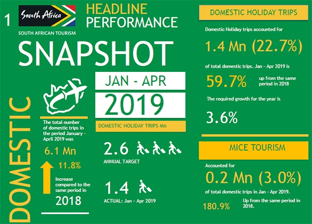 SA tourism performance for Jan to April 2019