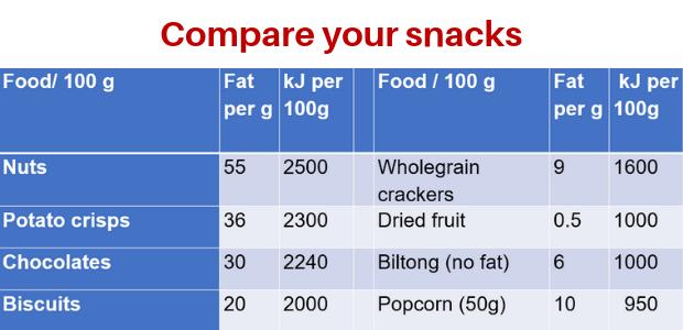 snack comparison table