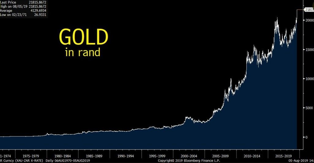 gold rand