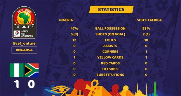 """<p><strong><span style=""""text-decoration:underline;"""">STATS!</span></strong></p><p>Bafana still seeing more of the ball overall ...</p>"""